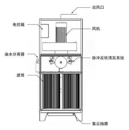 柜式工业除尘器结构图